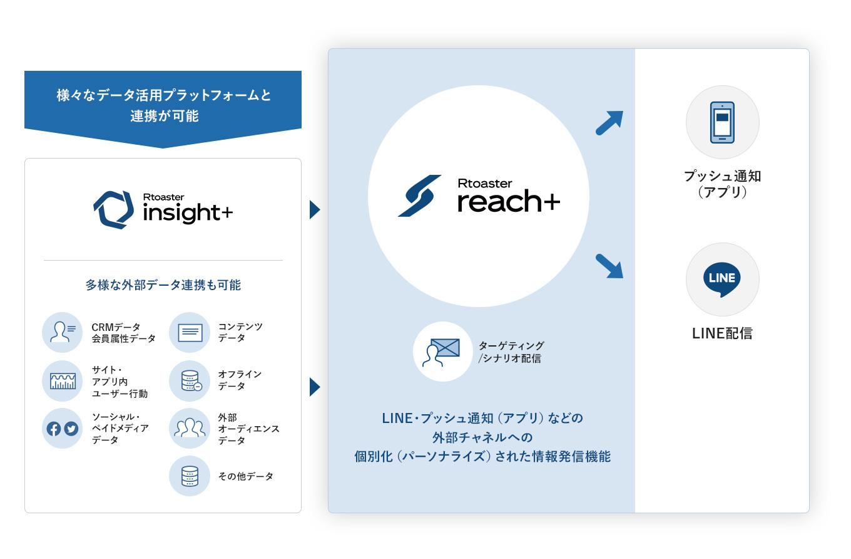 Rtoaster reach+活用の全体イメージ